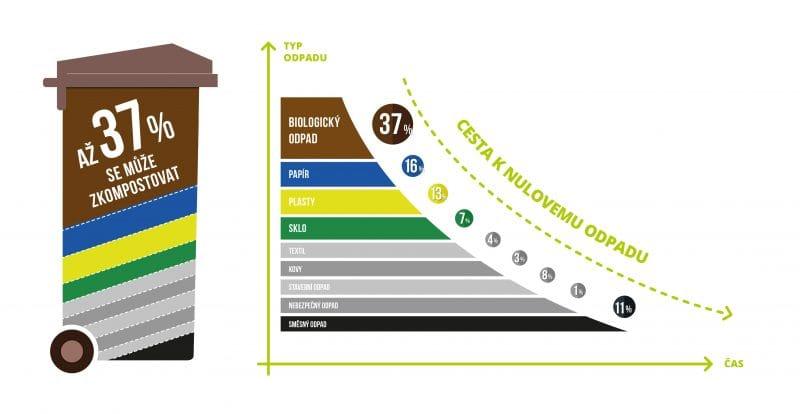 brko bioodpady trideni bioodpadu komposter