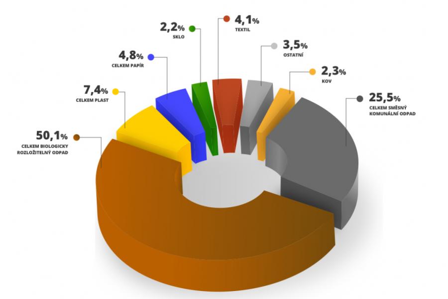 Vstupní analýza odpadového hospodářství
