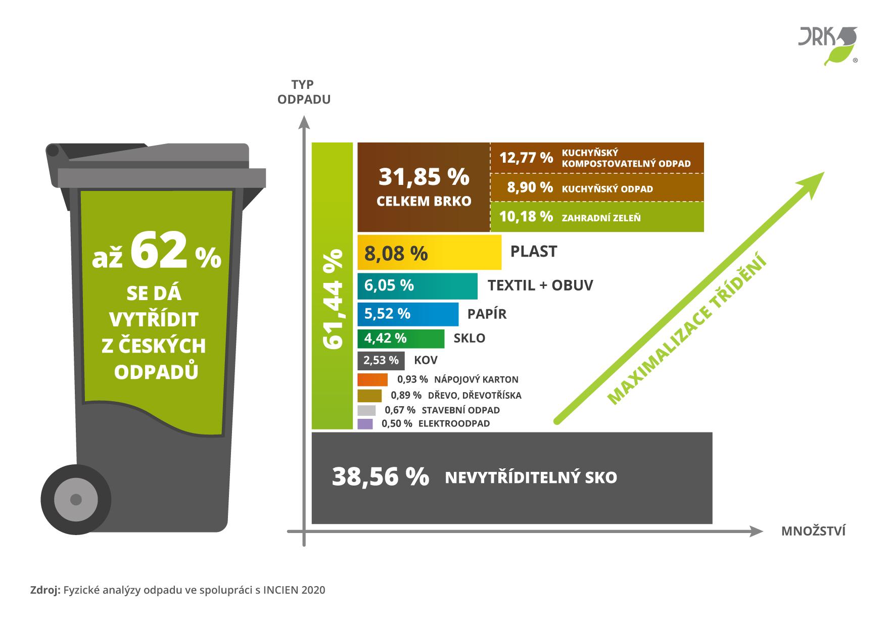obsah nádoby na směsný komunální odpad
