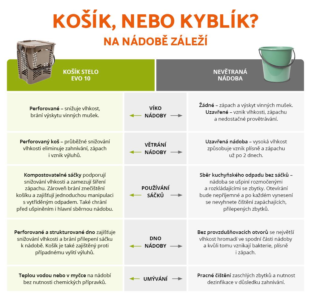 výběr správné nádoby na kuchyňský odpad