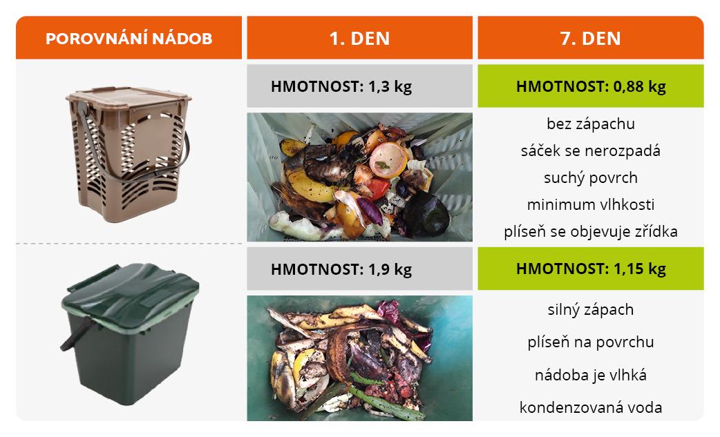 porovnání nádob na třídění kuchyňského odpadu